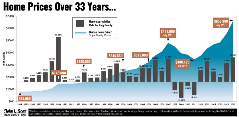 home prices over 33 years